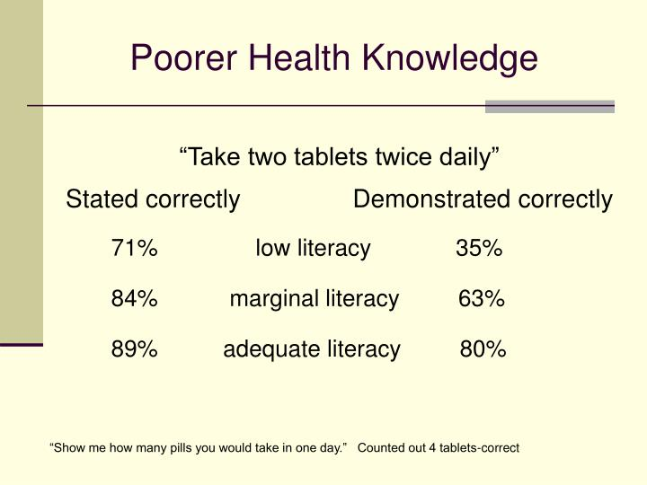 Poorer Health Knowledge