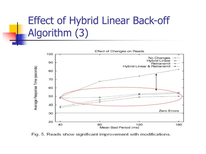 Effect of Hybrid Linear Back-off   Algorithm (3)