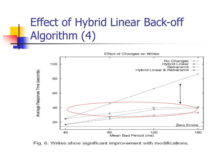 Effect of Hybrid Linear Back-off   Algorithm (4)