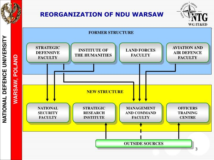 REORGANIZATION OF NDU WARSAW
