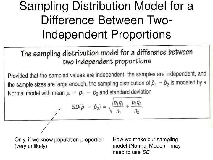 Sampling Distribution Model for a Difference Between Two-Independent Proportions