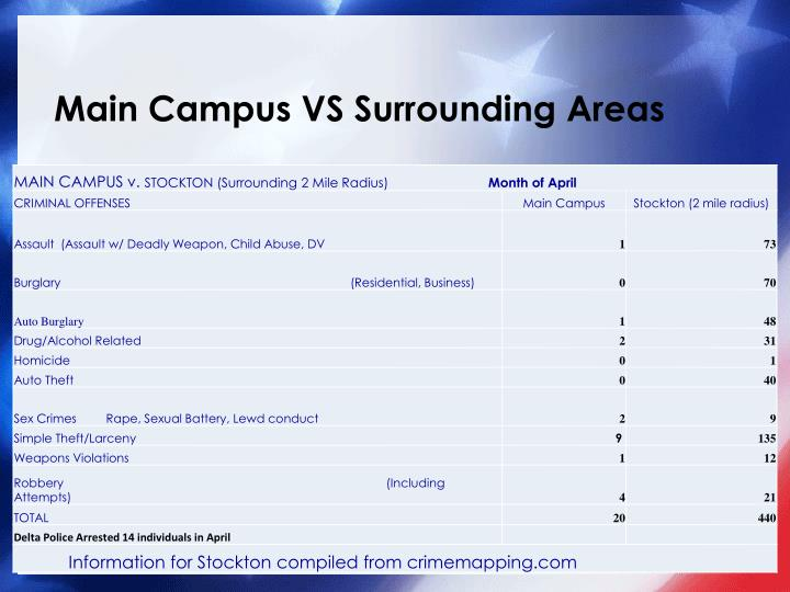 Main campus vs surrounding areas
