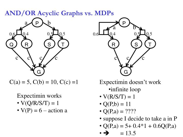 AND/OR Acyclic Graphs vs. MDPs