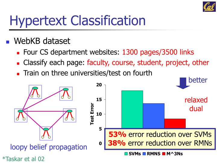 Hypertext Classification