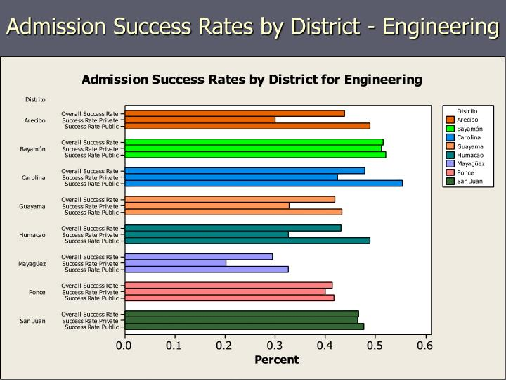 Admission Success Rates by District - Engineering