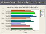 admission success rates by district engineering