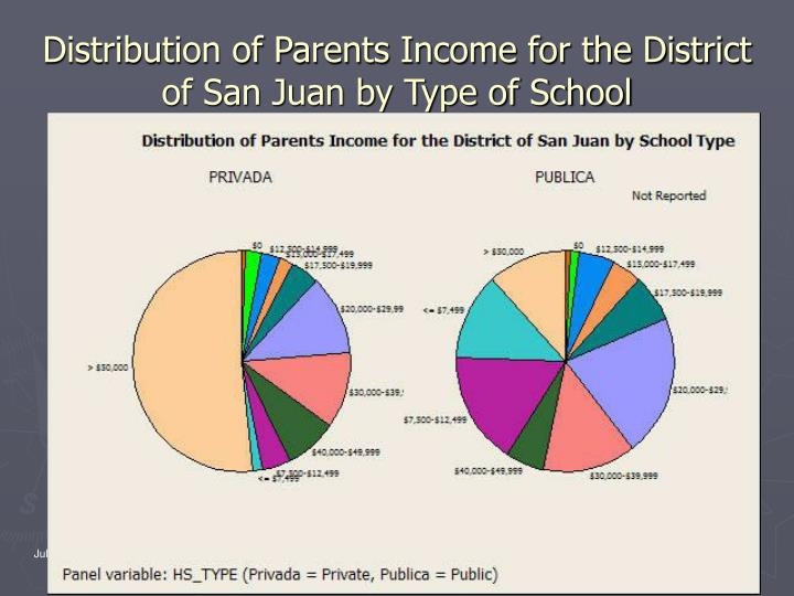 Distribution of Parents Income for the District of San Juan by Type of School