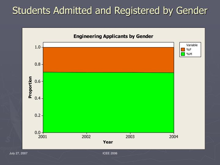 Students Admitted and Registered by Gender