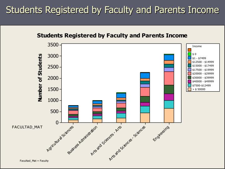 Students Registered by Faculty and Parents Income