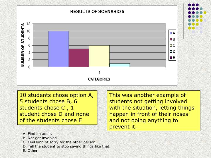 10 students chose option A, 5 students chose B, 6 students chose C , 1 student chose D and none of the students chose E