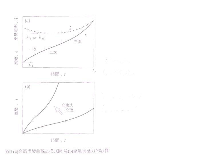 Chapter 7 high temperature deformation of crystalline materials 2
