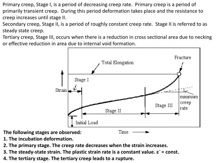 Primary creep, Stage I, is a period of decreasing creep rate.  Primary creep is a period of primarily transient creep.  During this period deformation takes place and the resistance to creep increases until stage II.