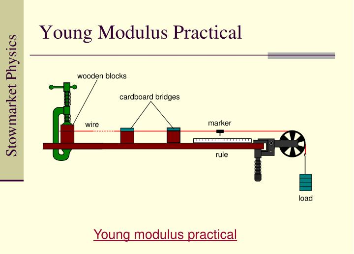 Young Modulus Practical