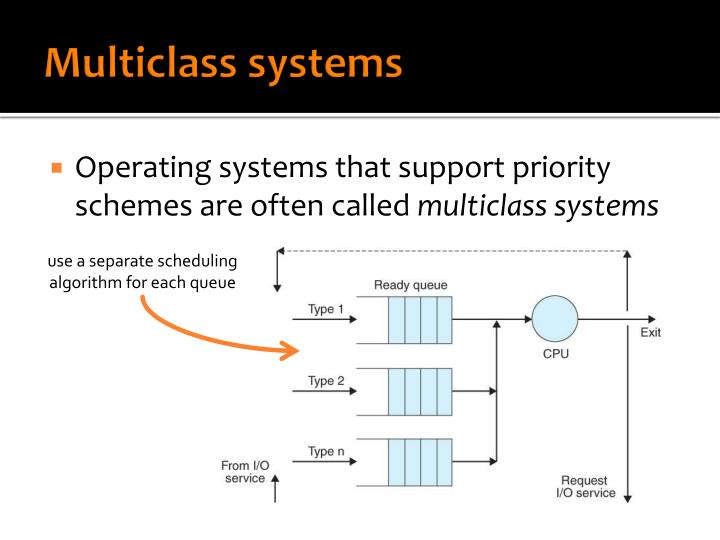 Multiclass systems