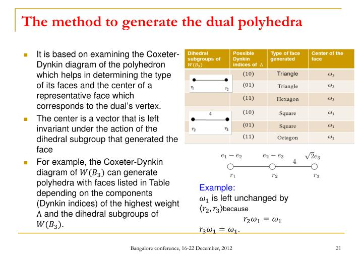 The method to generate the dual polyhedra