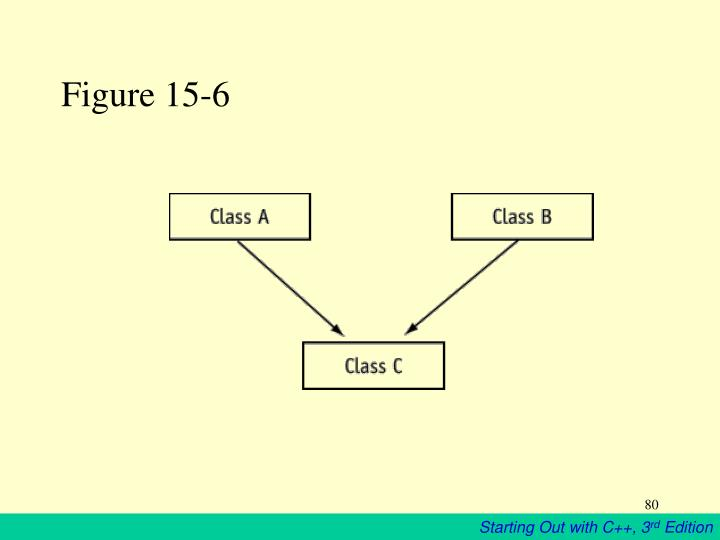 Figure 15-6