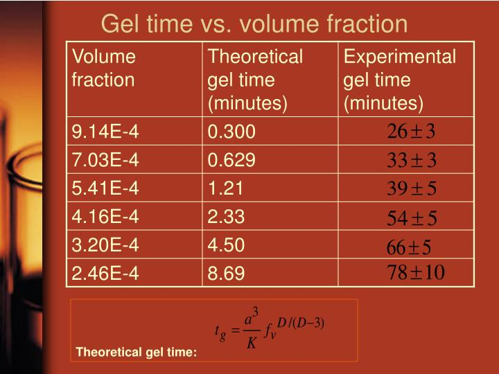 Gel time vs. volume fraction