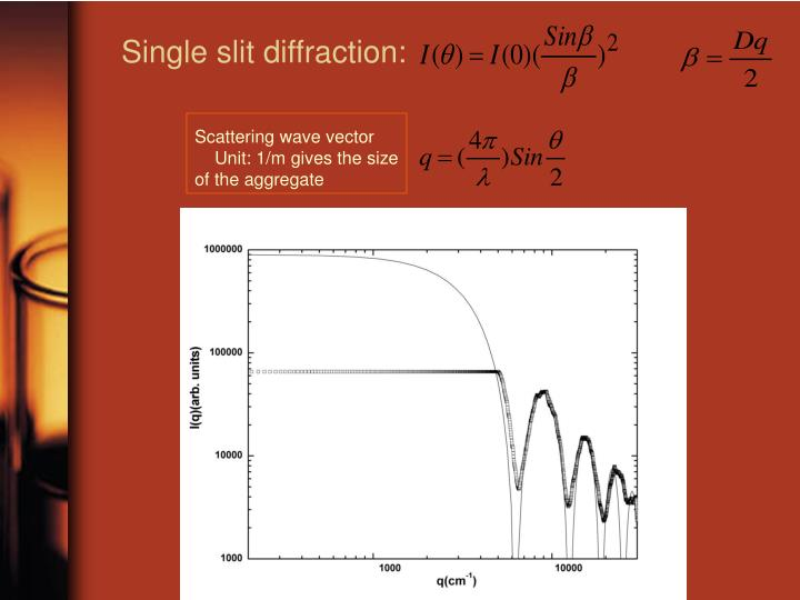 Single slit diffraction: