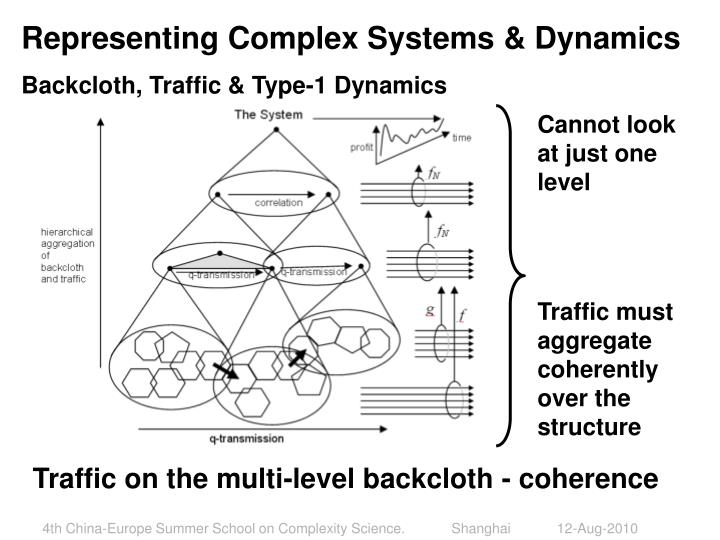 Representing Complex Systems & Dynamics