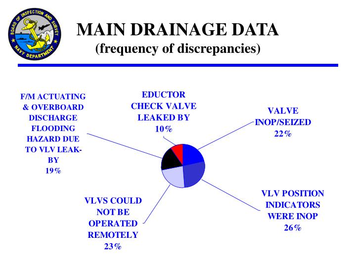 MAIN DRAINAGE DATA