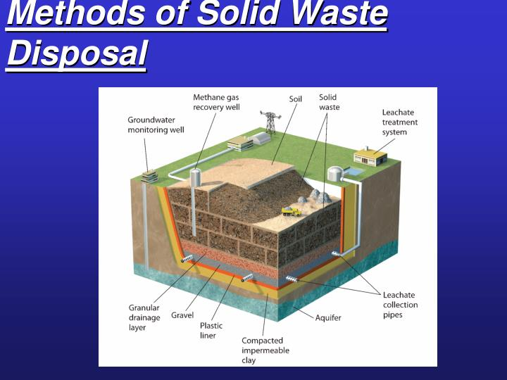 Methods of Solid Waste Disposal
