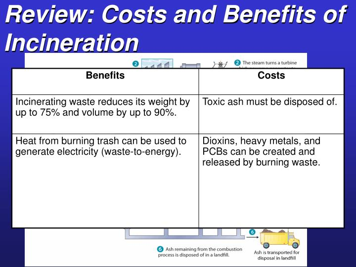 Review: Costs and Benefits of Incineration