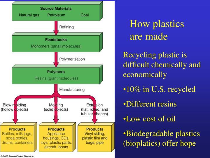 How plastics are made