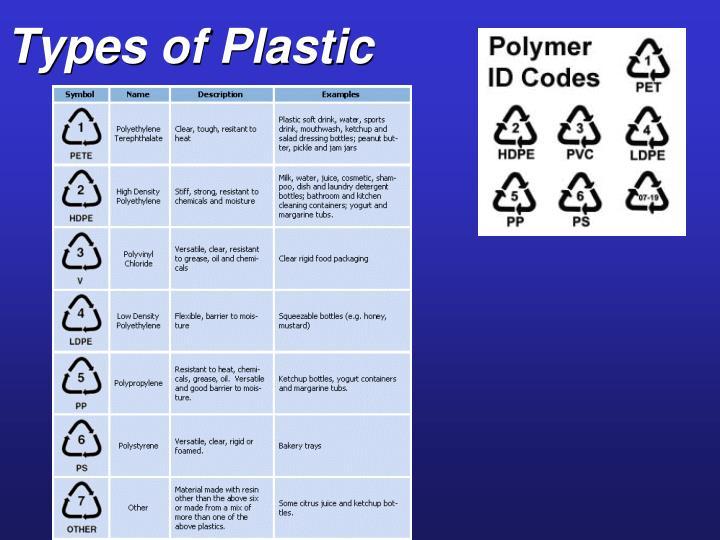 Types of Plastic