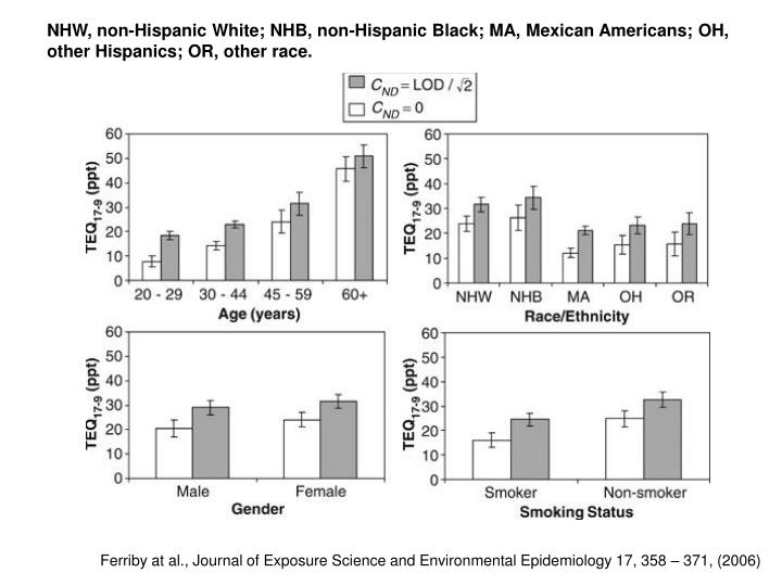 NHW, non-Hispanic White; NHB, non-Hispanic Black; MA, Mexican Americans; OH, other Hispanics; OR, other race.