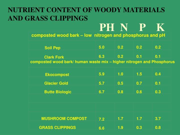 composted wood bark – low  nitrogen and phosphorus and pH
