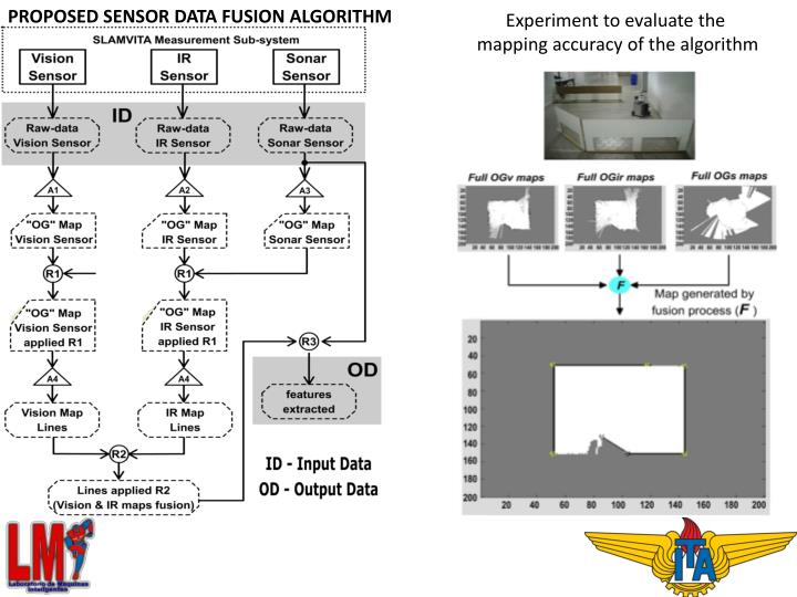 Proposed sensor data fusion algorithm