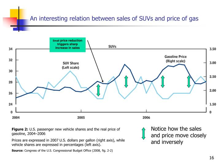 An interesting relation between sales of SUVs and price of gas