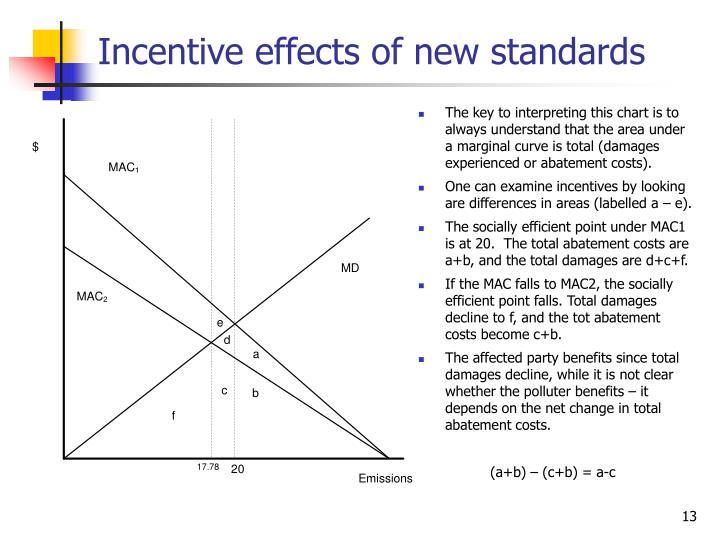Incentive effects of new standards