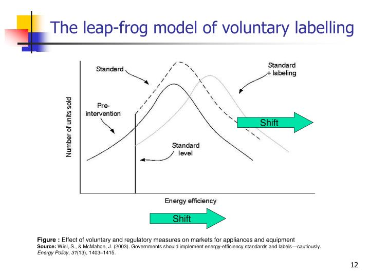 The leap-frog model of voluntary labelling