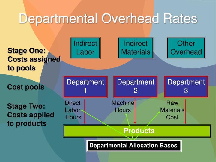 Departmental Overhead Rates