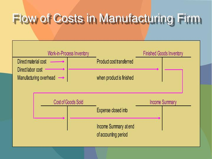 Flow of Costs in Manufacturing Firm
