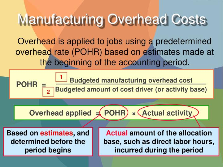 Budgeted manufacturing overhead cost