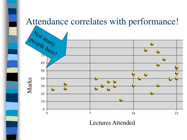 Attendance correlates with performance!