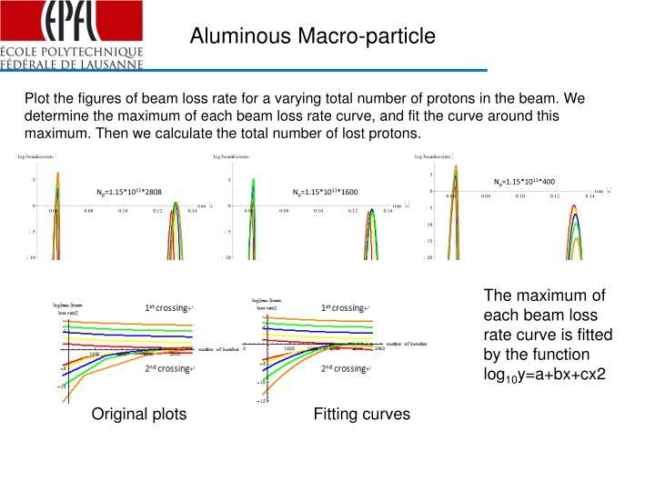 Aluminous Macro-particle