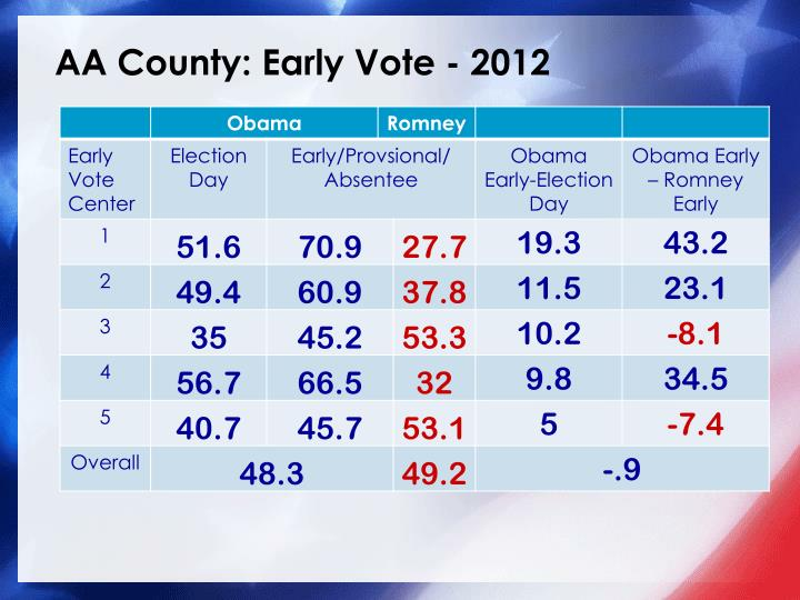 AA County: Early Vote - 2012