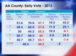 aa county early vote 2012