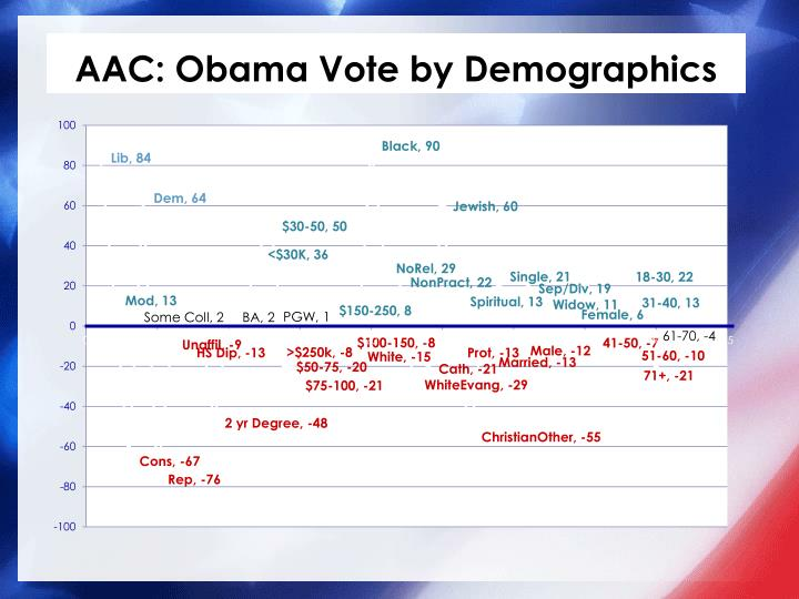AAC: Obama
