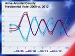 anne arundel county presidential vote 2008 vs 20121