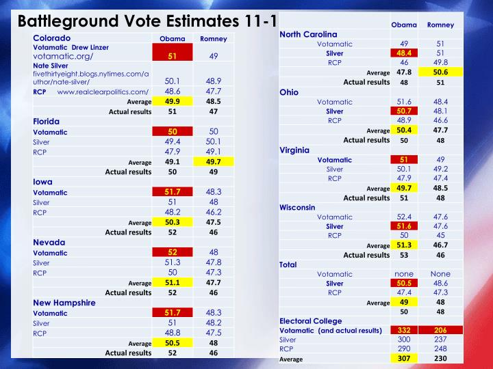 Battleground Vote Estimates 11-1