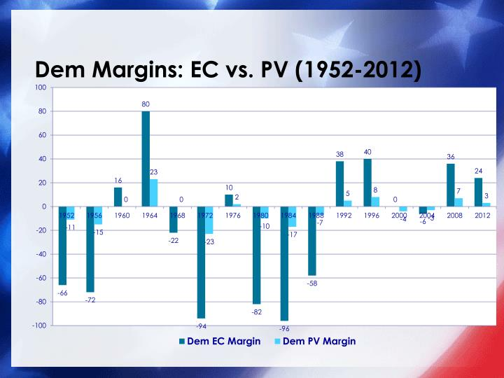 Dem Margins: EC vs. PV (1952-2012)