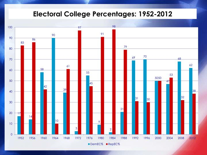 Electoral College Percentages