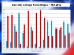 electoral college percentages 1952 2012