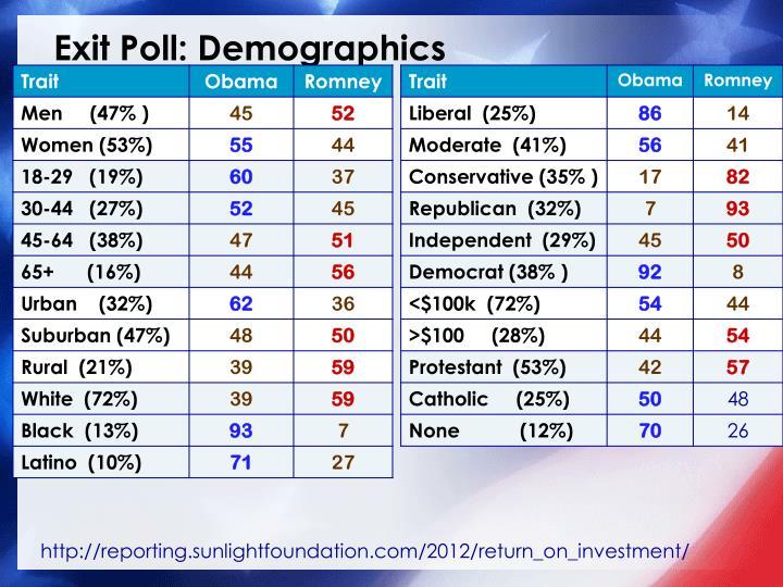 Exit Poll: Demographics