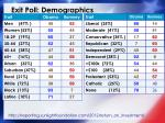 exit poll demographics
