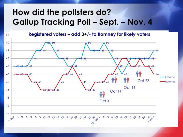 How did the pollsters do?